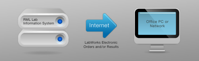 LabWorks Connectivity Solution